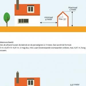 ander bouwwerk op dak omgevingsvergunning